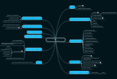 Mind map: Plan P Mind Mapping