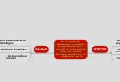 """Mind map: BAJA CALIDAD DERENDIMIENTO ACADÉMICOEN LOS ESTUDIANTES DEL8VO AÑO """"B"""" DE EDUCACIÓNBÁSICA DEL COLEGIOPROVINCIA DE COTOPAXI ENLA MATERIA DE INGLÉS."""