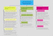 Mind map: Pre -Assessment and