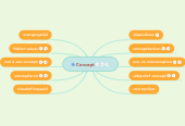 Mind map: Personal Mastery