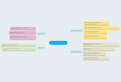 Mind map: Tools for the Classroom