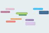 Mind map: CYBER -BULLYING MIND-MAP