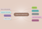 Mind map: HEALTHY LIFESTYLES
