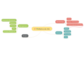 Mind map: Affective Lab -Old-