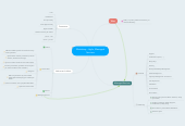 Mind map: Workshop - Agile, Managed Services