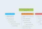 Mind map: Endomarketing como estrategia de cambioorganizacional