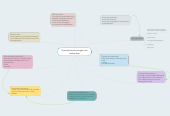 Mind map: Theoretische stromingen over leiderschap