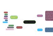 Mind map: Plantas Indrustriales