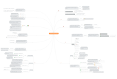 Mind map: CONTRATOS MERCANTILES