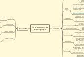 Mind map: Mecanismos de Participacion