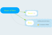 Mind map: Avoir of être