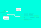 Mind map: Flipped Learning y Flipped Classroom