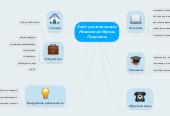 Mind map: Сайт учителя химии Новиковой Ирины Петровны