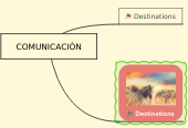 Mind map: COMUNICACIÒN