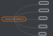 Mind map: Catergorizando la Web 2.0