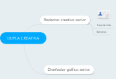 Mind map: DUPLA CREATIVA