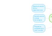 Mind map: Percepción Inicial del investigador.