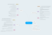 Mind map: Integrating IT in KS3