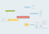 Mind map: Copyright: Images for the Web