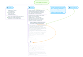 Mind map: Complex Instruction
