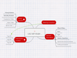 Mind map: UGC NET EXAM