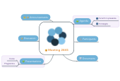 Mind map: Meeting 2445