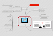 Mind map: FLIPPED CLASSROOM FLIPPED LEARNING