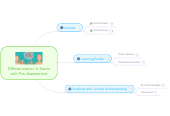 Mind map: Differentiation: It Starts