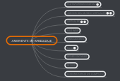 Mind map: AMBRIENTE DE APREDIZAJE