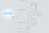 Mind map: ЦА для товара овощерезка Nicer Dicer