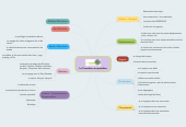 Mind map: La Transition au quotidien
