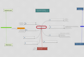 Mind map: Work and society