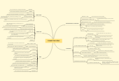 Mind map: CONNECTING IDEAS