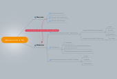 Mind map: Aplicacion de la PDI