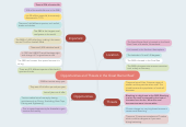Mind map: Opportunities and Threats in the Great Barrier Reef