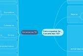 Mind map: Como organizar las herramientas TIC?