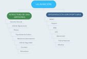 Mind map: LA AVIACIÓN