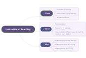 Mind map: Instruction of Learning