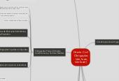 Mind map: Direito Civil Obrigações - (dar, fazer, não fazer)
