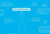 Mind map: Uso de los diferentes medios
