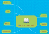 Mind map: A Fine, Fine School