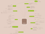Mind map: Immanuel Kant (kritisk filosofi)