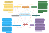 Mind map: Literacy: Themes and Theories