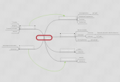 Mind map: Inmunología