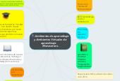 Mind map: Ambientes de aprendizajey Ambientes Virtuales deaprendizaje  Metaversos.
