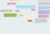 Mind map: Todo individuo puede ser un líder