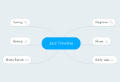 Mind map: Jazz Timeline