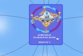 Mind map: APRENDIZAJE COLABORATIVO EN RED  EQUIPO N° 2