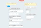 Mind map: ENTREVISTA DE TRABAJO