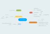 Mind map: CV-Installatie